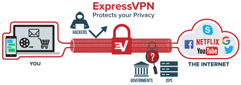 what-is-vpn@2x-92c540058555604479f63c33e47638d7